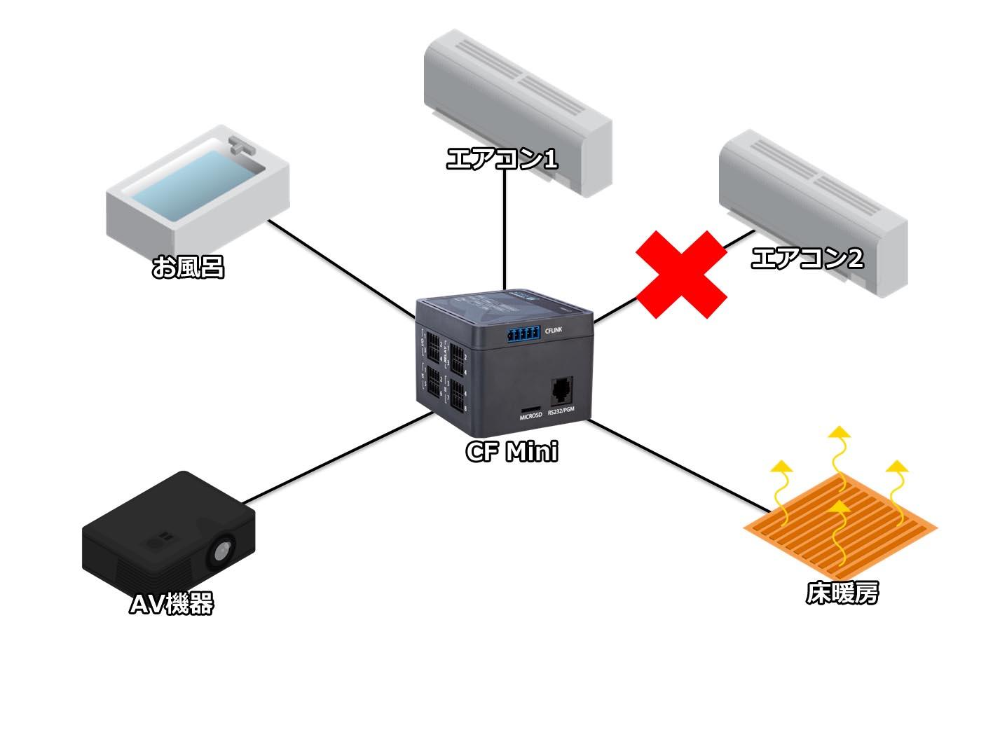 状況によって制御したい機器のためのポートが不足することもあります。