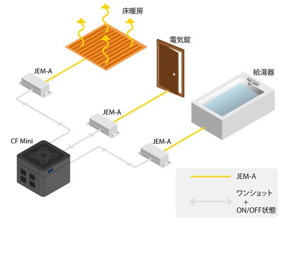 JEM-A装置を複数使った操作
