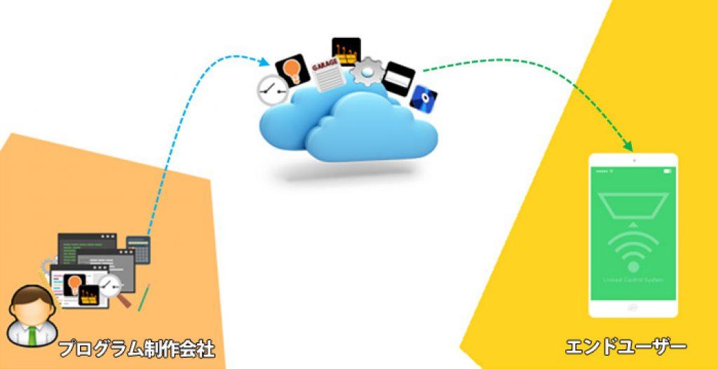 Linked-Cloud