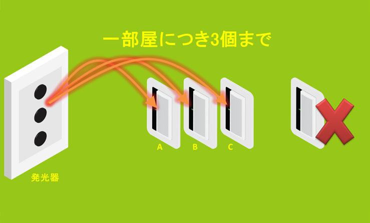 設置できる回路の数は最大3まで。 これは「とったらリモコン」のチャンネルがA,B,Cなので仕方が無い