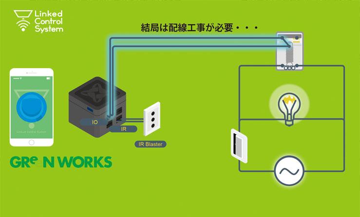 (工事2)にあるように、電源のON/OFF状態を知りたい場合、結局は配線工事が必要