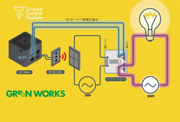 接点1と2。片方を200Vの回路側へ、もう片側をIOポートの接点の感知状態へ。これで200Vを入り切りできるようになった。アイコンはIOポートの接点状態と連動させてやれば完了だ!!