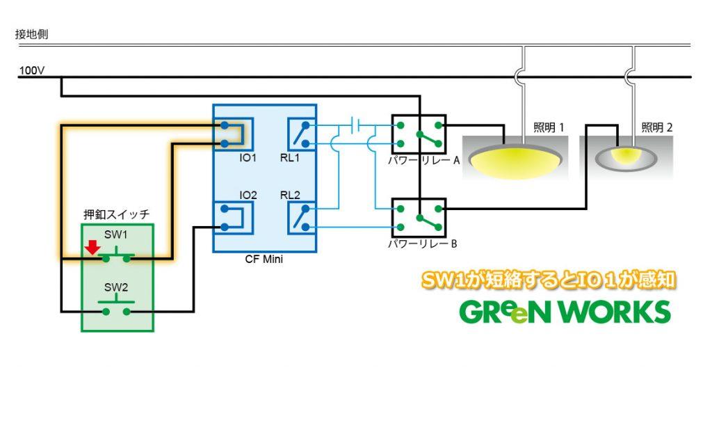 1. SW1を押すと、IOポート1がその接点を感知します。