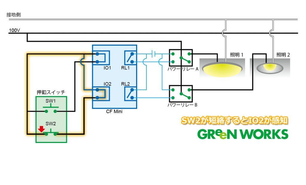1.SW2を押すと今度はIO2が接点を感知します。(実際はCF MiniのIOポートは「全て右同士」が共通で常時ショートしています。図にあるジャンパーは必要ありません。)