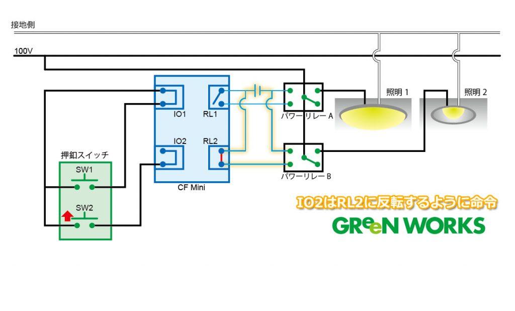 2. RL2が閉じると、パワーリレーBのコイル側に電圧がかかります