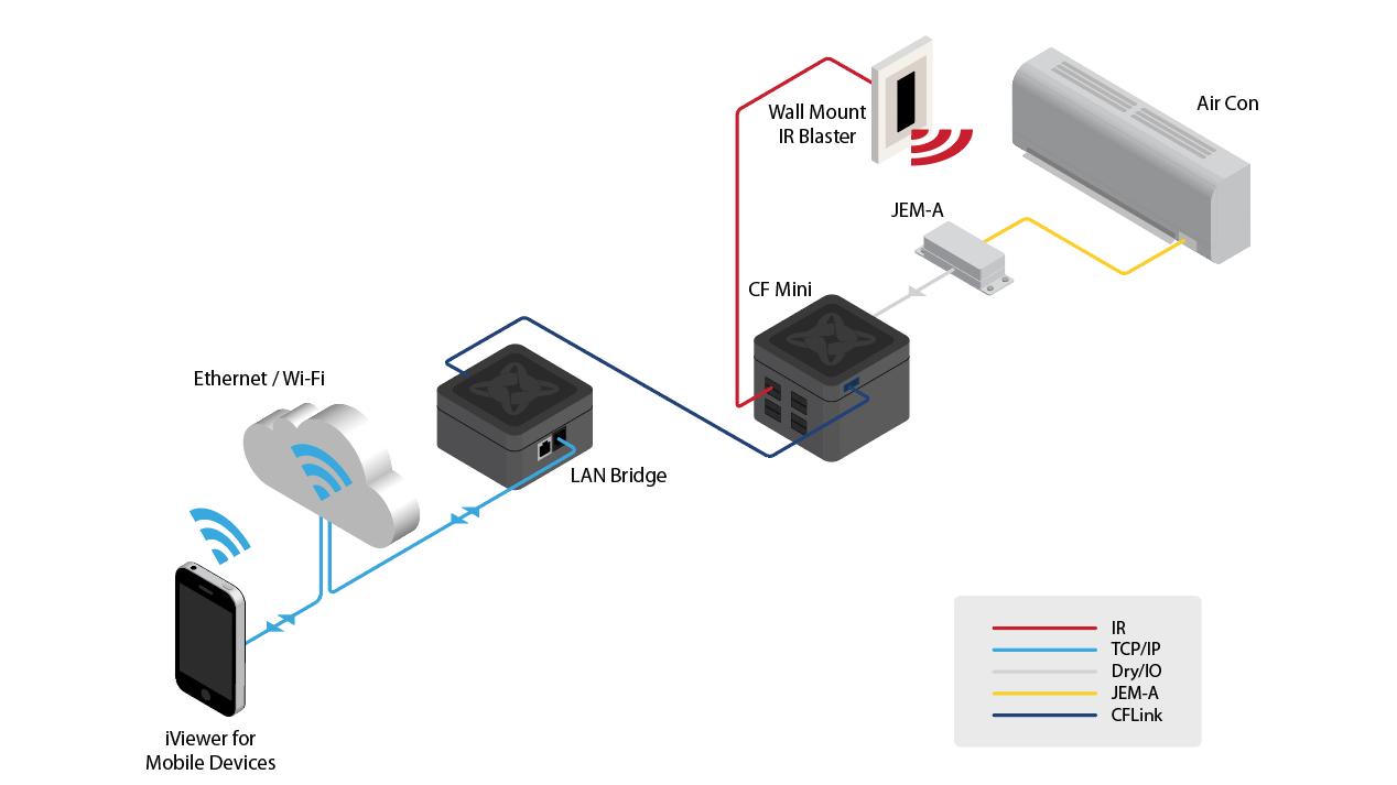 LANBridgeはスマートフォンとCF Miniとの架け橋。エアコンの操作はCF Miniに任せます。