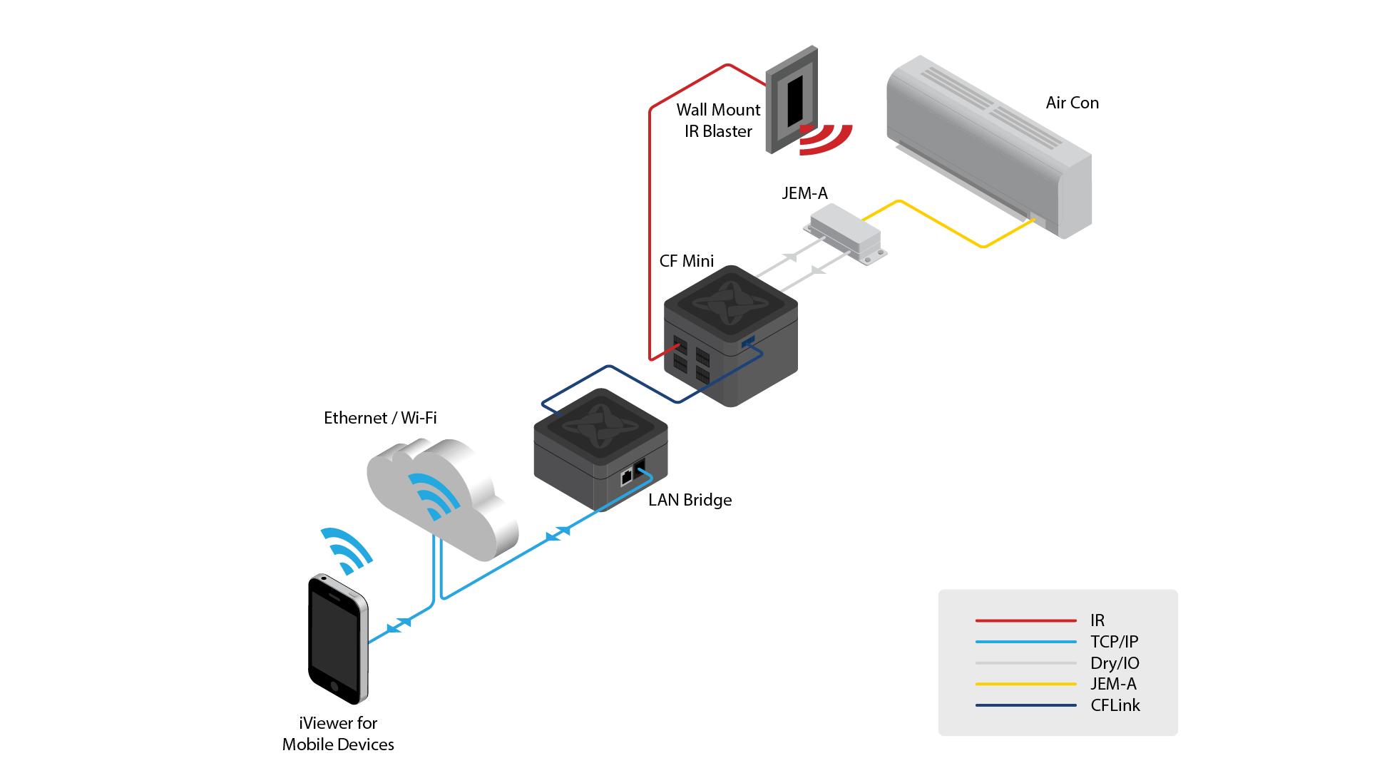 CommandFusionのLANBriddgeを天井内に敷設。これでDC24Vを送ることによって、ラック側のケーブルはスッキリさせた。 ルートロンはIPでコントロール。RS-232Cより高速かつ安定した通信を実現させた。