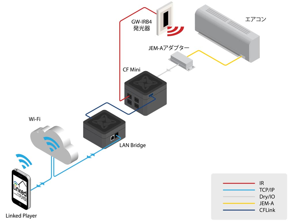 CF MiniはLANポートを持っていないため、スマートフォンと連携させるにはLAN Bridgeが必要になります。