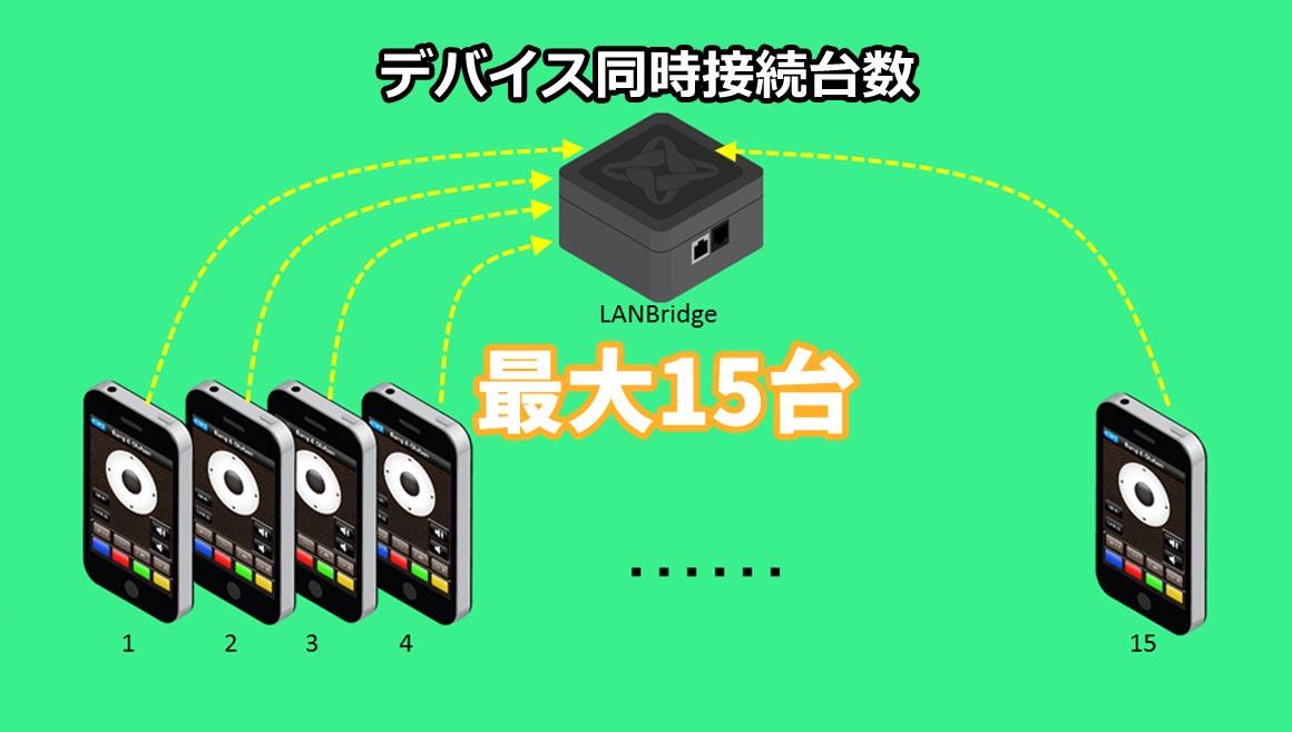 ポートを変えることなく複数のデバイスを接続可能に。これによってプログラマーの手間と作業時間を大幅に削減!!