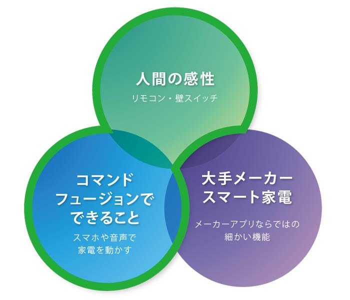 グリーンワークスの特徴