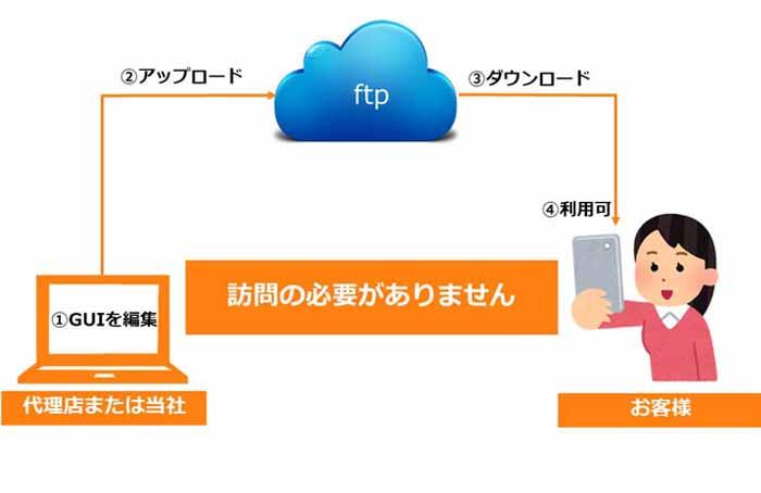「ボタン」「背景」「テキスト」などのレイアウトはオンラインで更新できます。