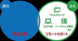 株式会社グリーンワークスと代理店の分業図