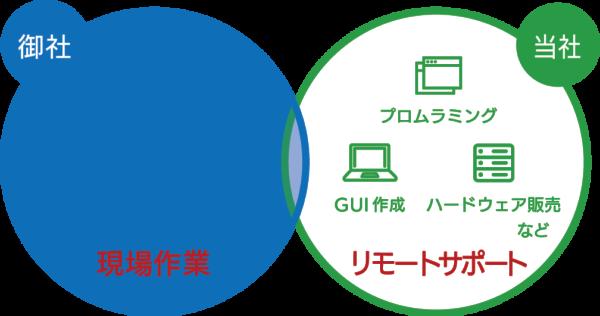 代理店募集とグリーンワークスとの業務区分図