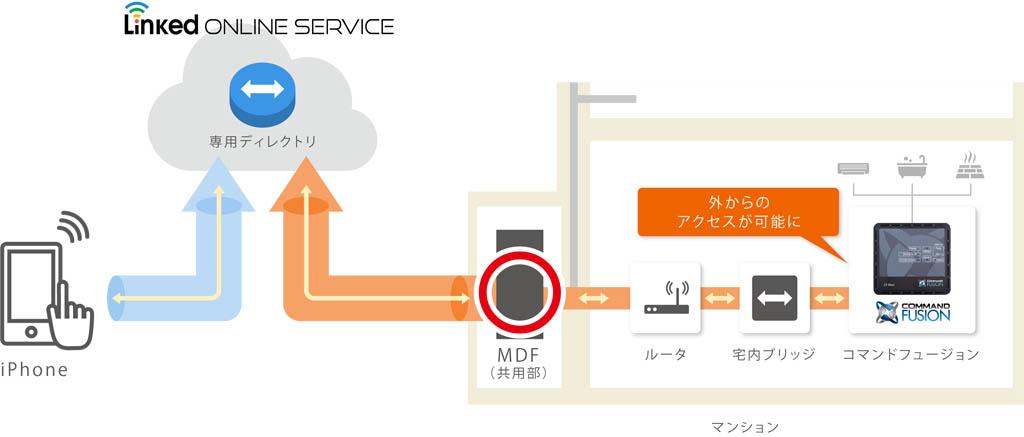 外出先からJEMAを操作できるLOSの接続イメージ図