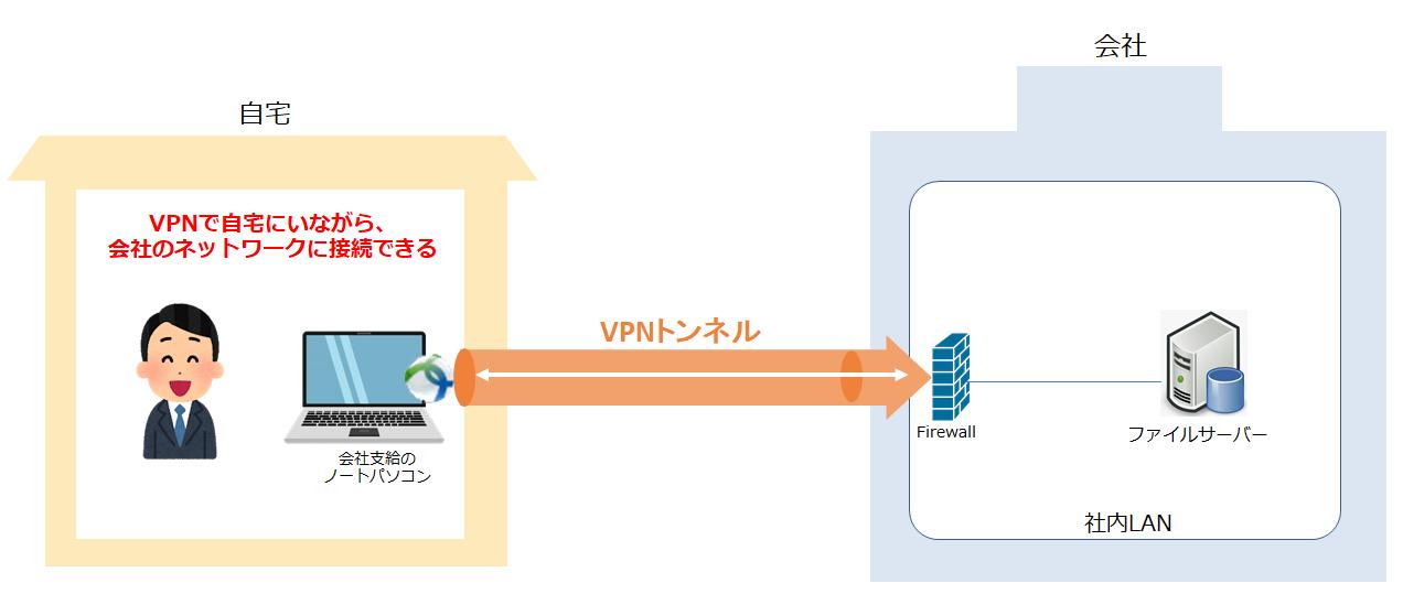 リモート デスクトップ vpn