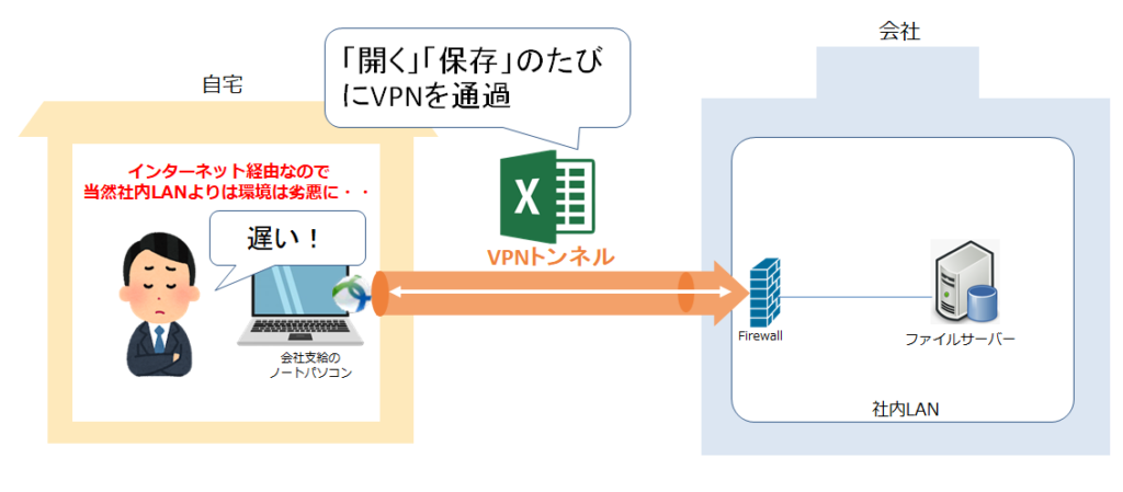 VPNを使って外部の社内のデーターを開くと時間がかかる