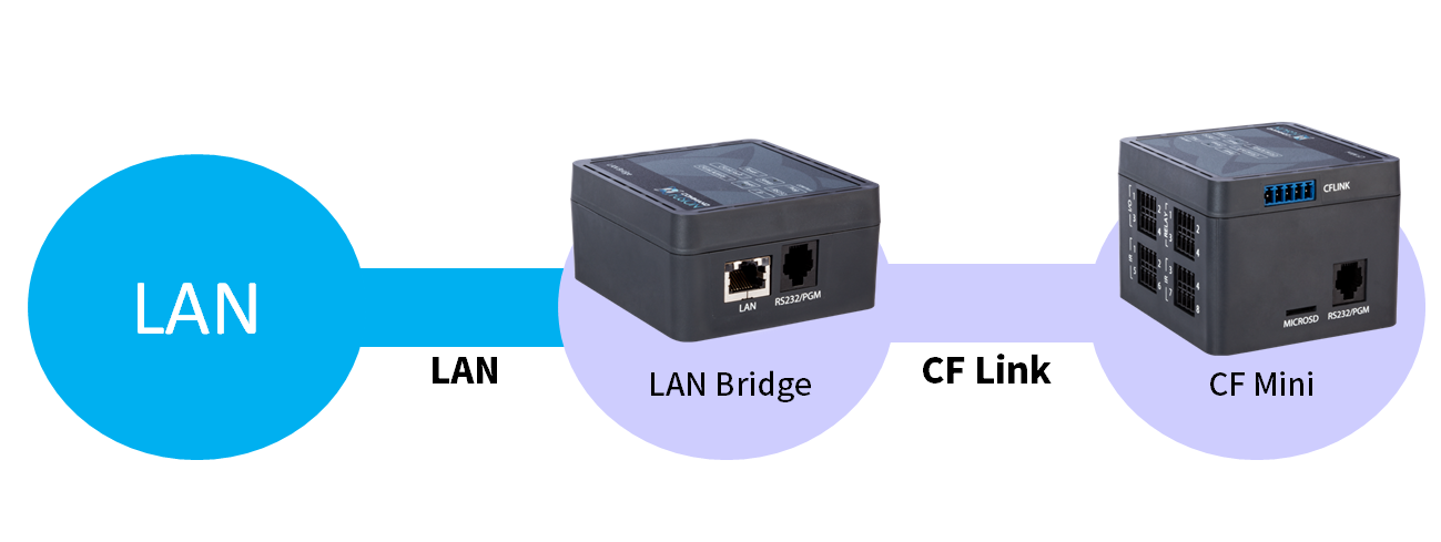 CF LinkとLAN Bridge