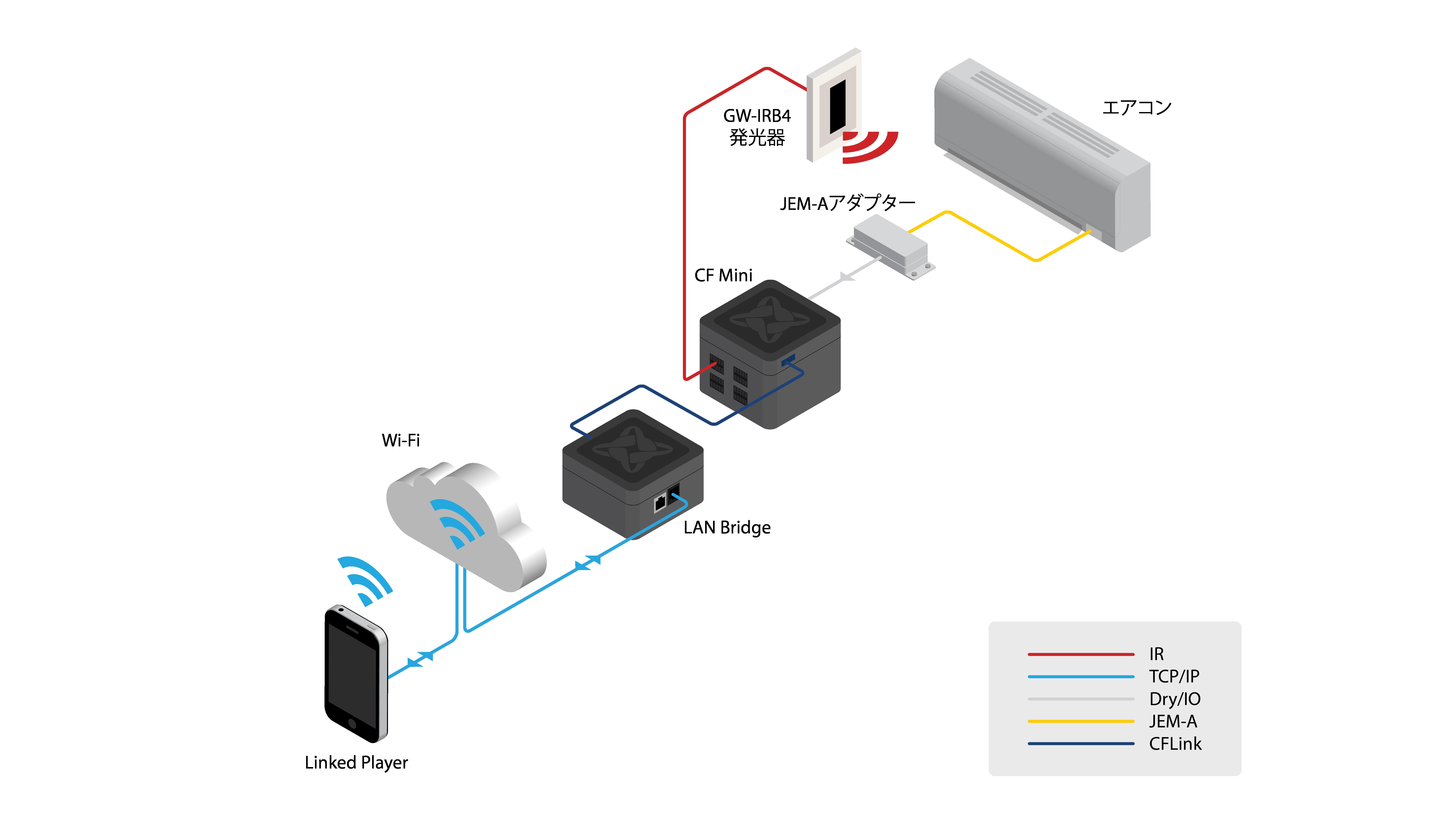JME-Aでエアコンを操作した構成図