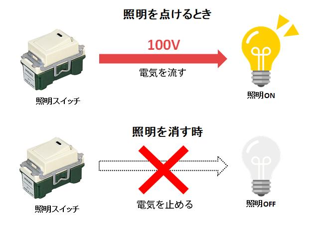 照明のON/OFF操作