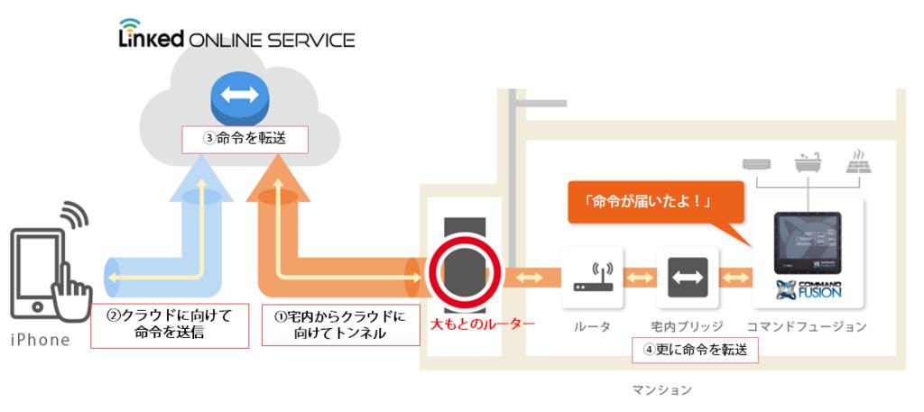 Linked Online Service